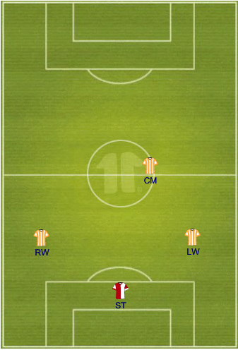 Red= primary position, Yellow= secondary positions