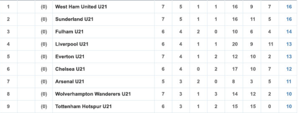 The U21s are seventh out of the 22 teams in their section